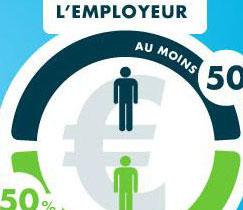 Mutuelle santé entreprises : souscription obligatoire  pour tous les employés