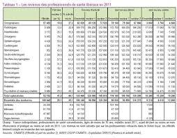 Tableau comparatif des tarifs mutuelles complémentaires d'entreprise